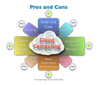 What are Those Cloud computing Pros and Cons