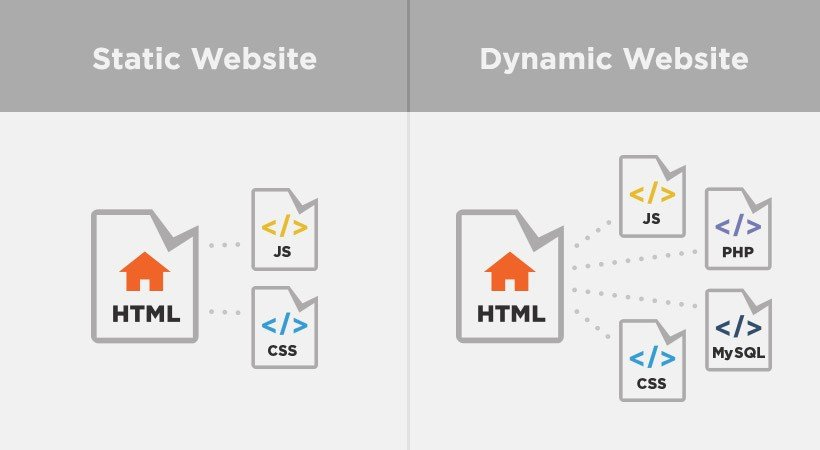 WHAT IS DYNAMIC WEBPAGE